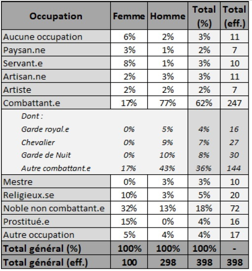 Tableau statut occupation