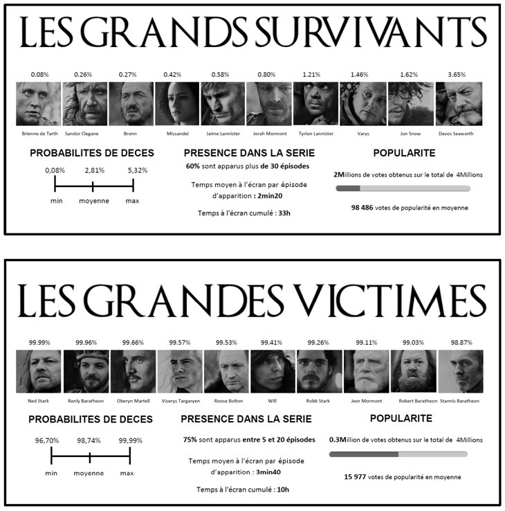 Photo des grandes victimes et des grands survivants